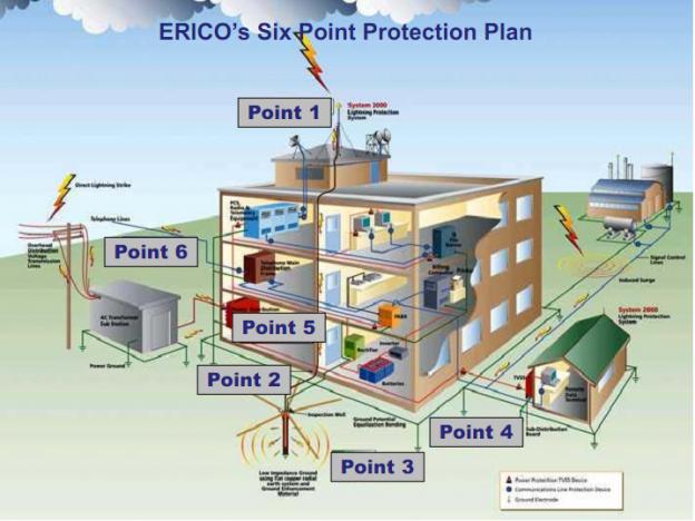 Kiểm tra an toàn điện và chống sét | Kiểm tra thử nghiệm